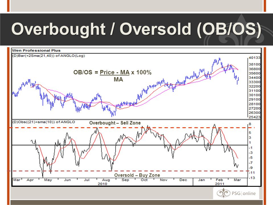 Overbought / Oversold (OB/OS)