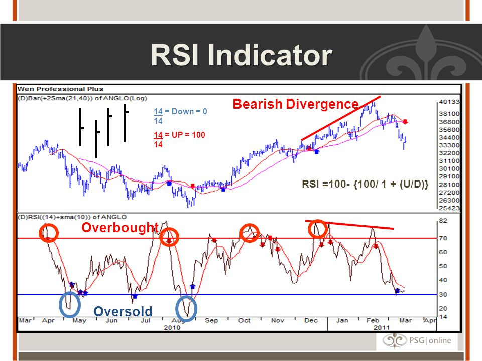 RSI Indicator Bearish Divergence Overbought Oversold