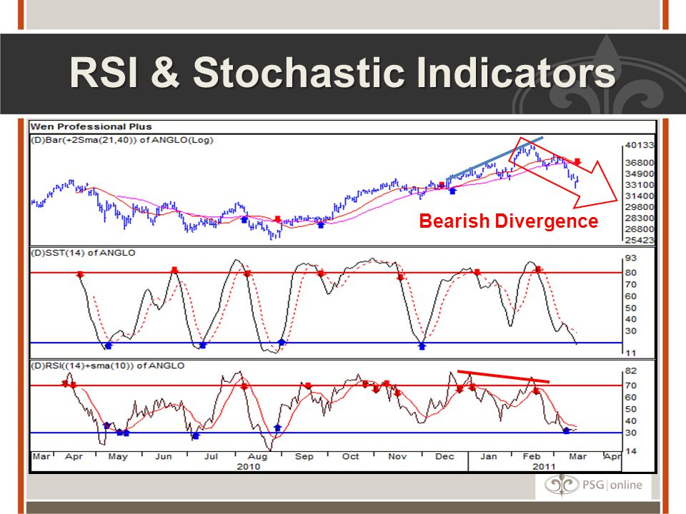 RSI & Stochastic Indicators