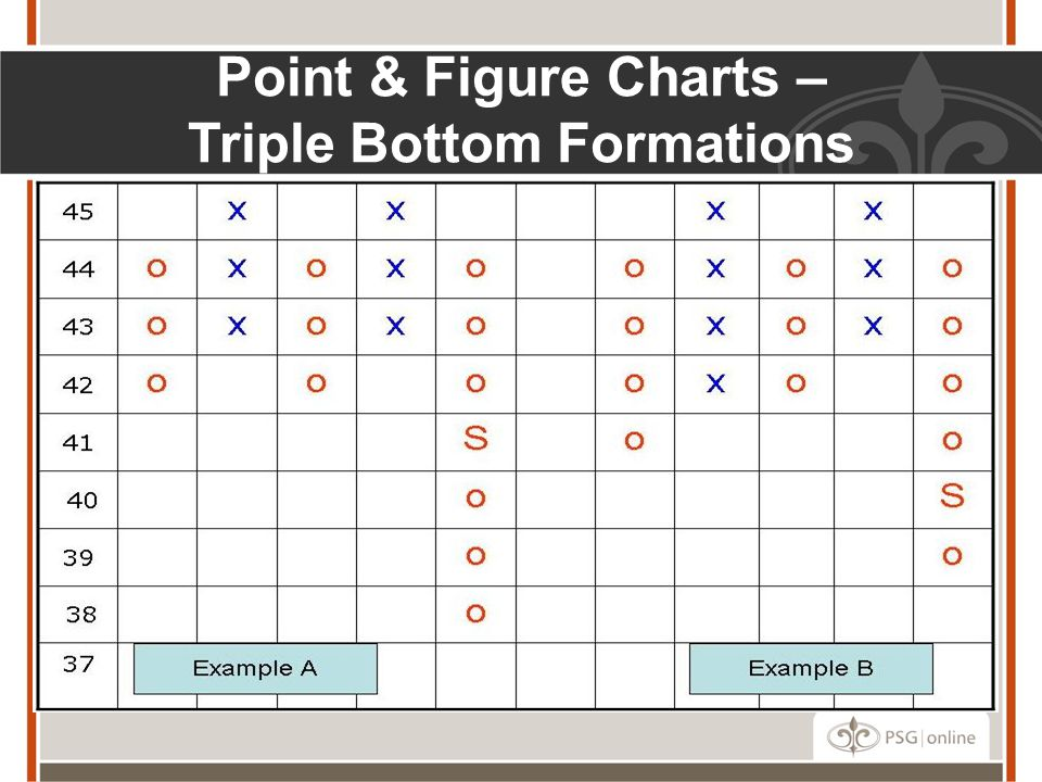 Point & Figure Charts – Triple Bottom Formations