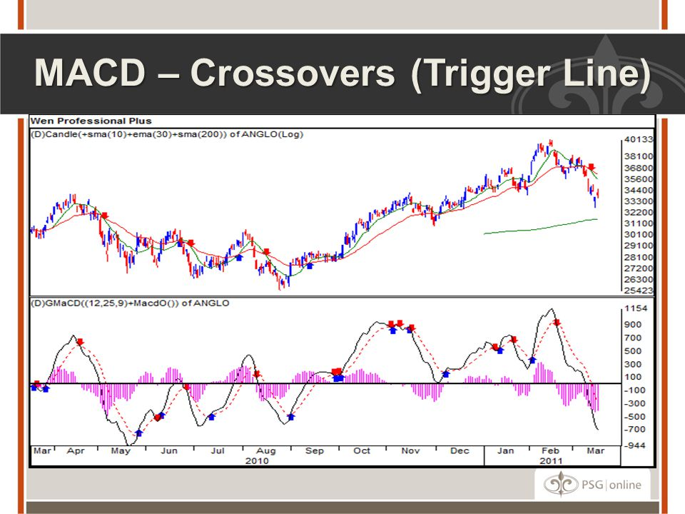 MACD – Crossovers (Trigger Line)