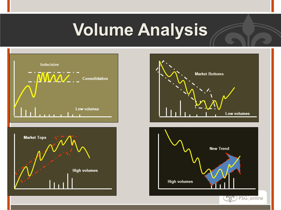 Volume Analysis Indecisive Market Bottoms Consolidation Low volumes