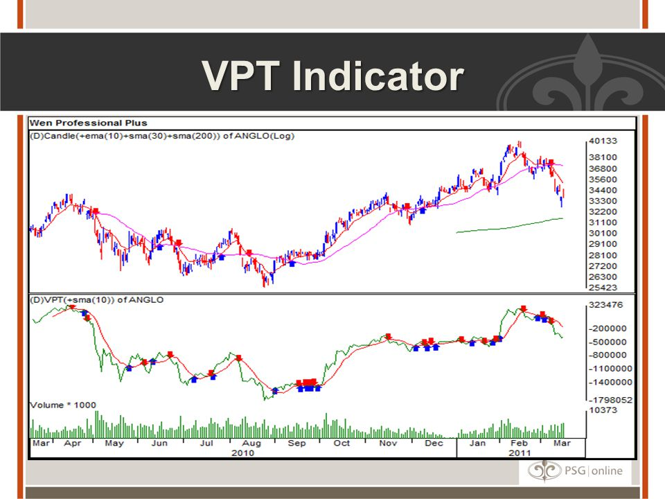 VPT Indicator