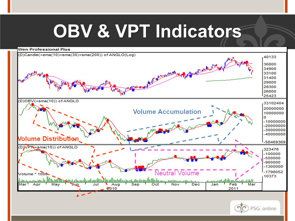 OBV & VPT Indicators Volume Accumulation Volume Distribution