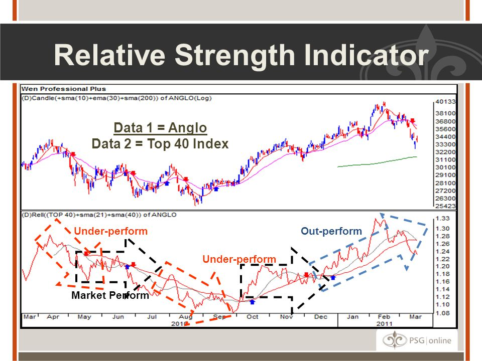 Relative Strength Indicator Data 1 = Anglo Data 2 = Top 40 Index