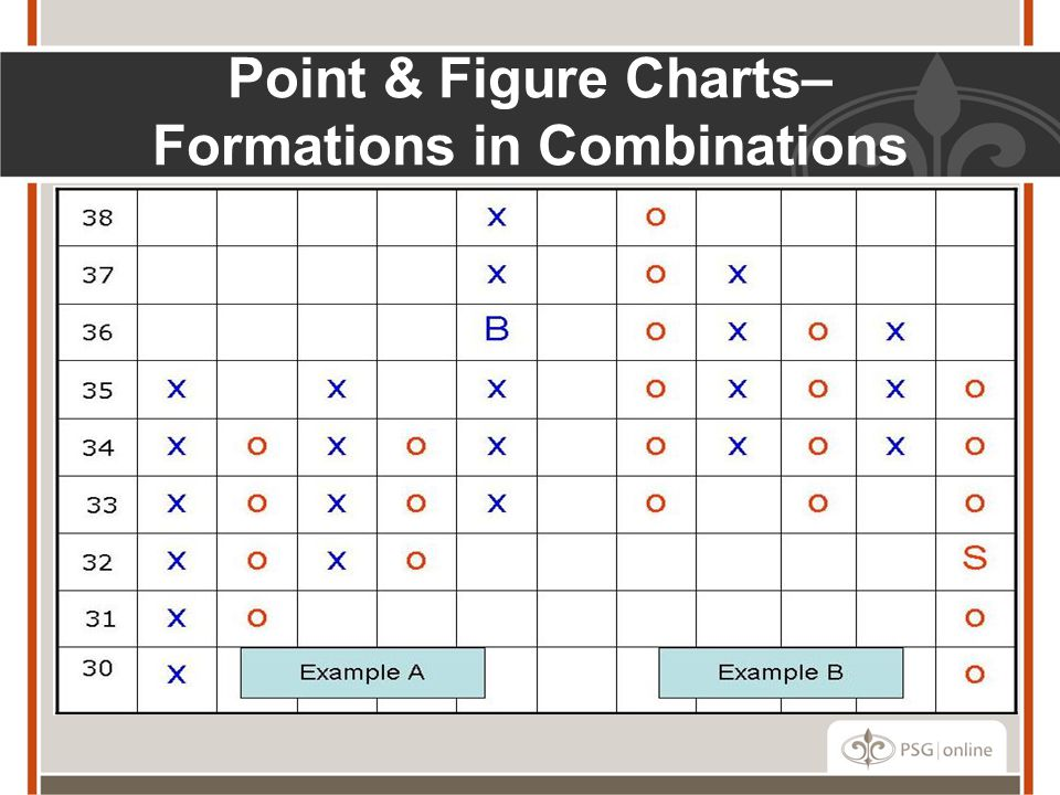 Point & Figure Charts– Formations in Combinations