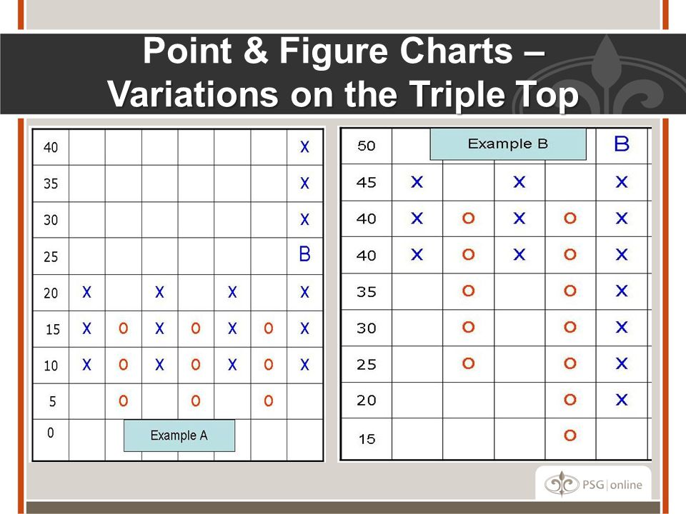 Point & Figure Charts – Variations on the Triple Top