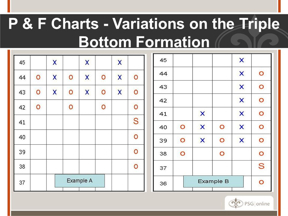 P & F Charts - Variations on the Triple Bottom Formation
