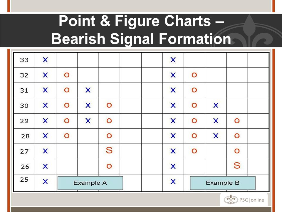 Point & Figure Charts – Bearish Signal Formation