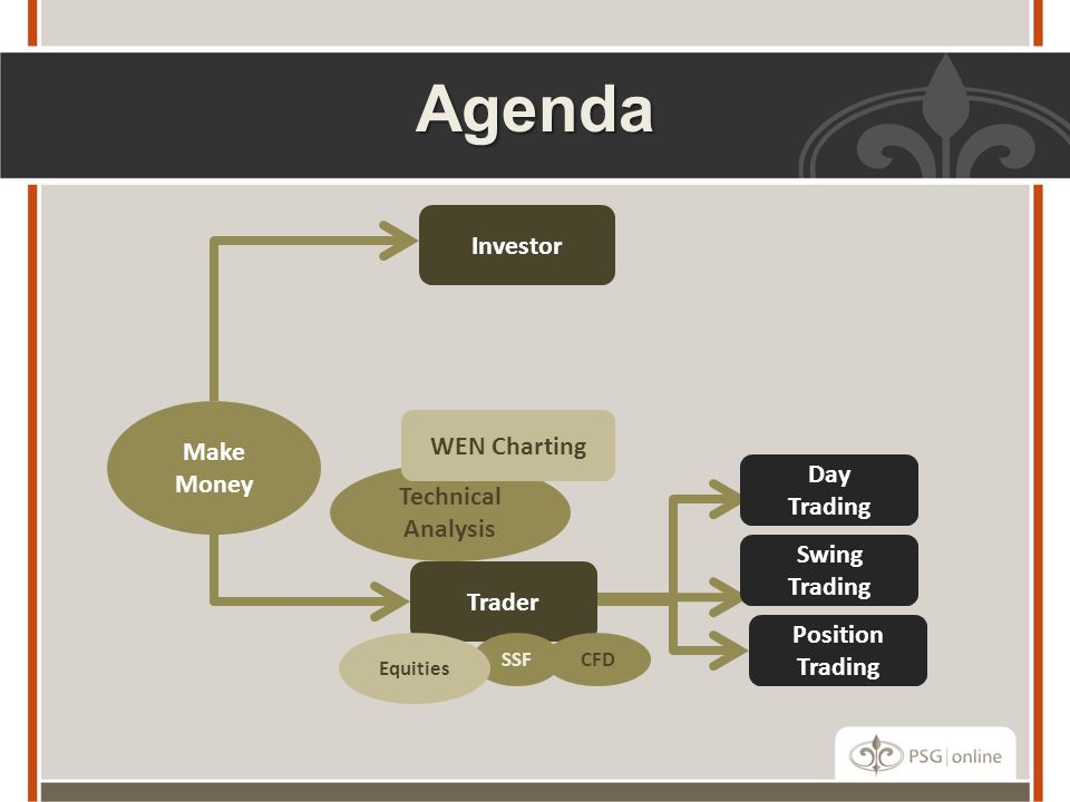 Agenda Investor Make WEN Charting Money Day Technical Trading Analysis