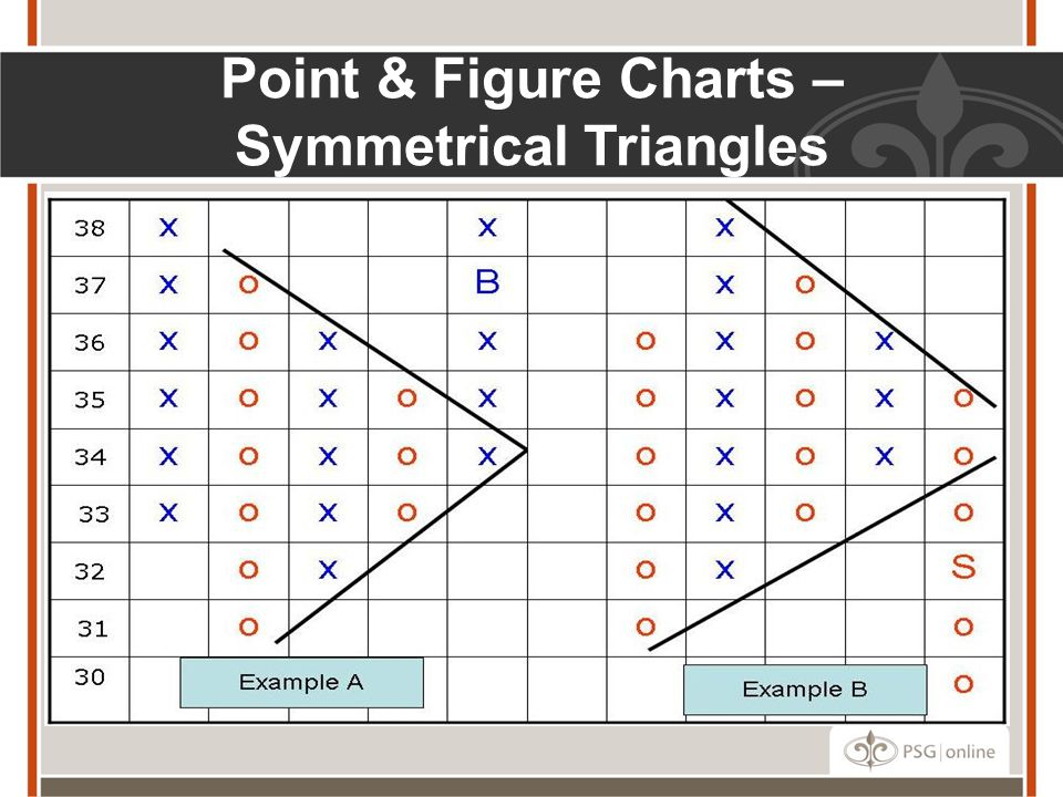 Point & Figure Charts – Symmetrical Triangles