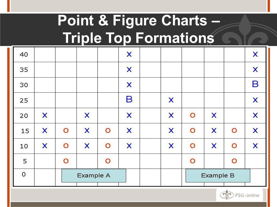 Point & Figure Charts – Triple Top Formations