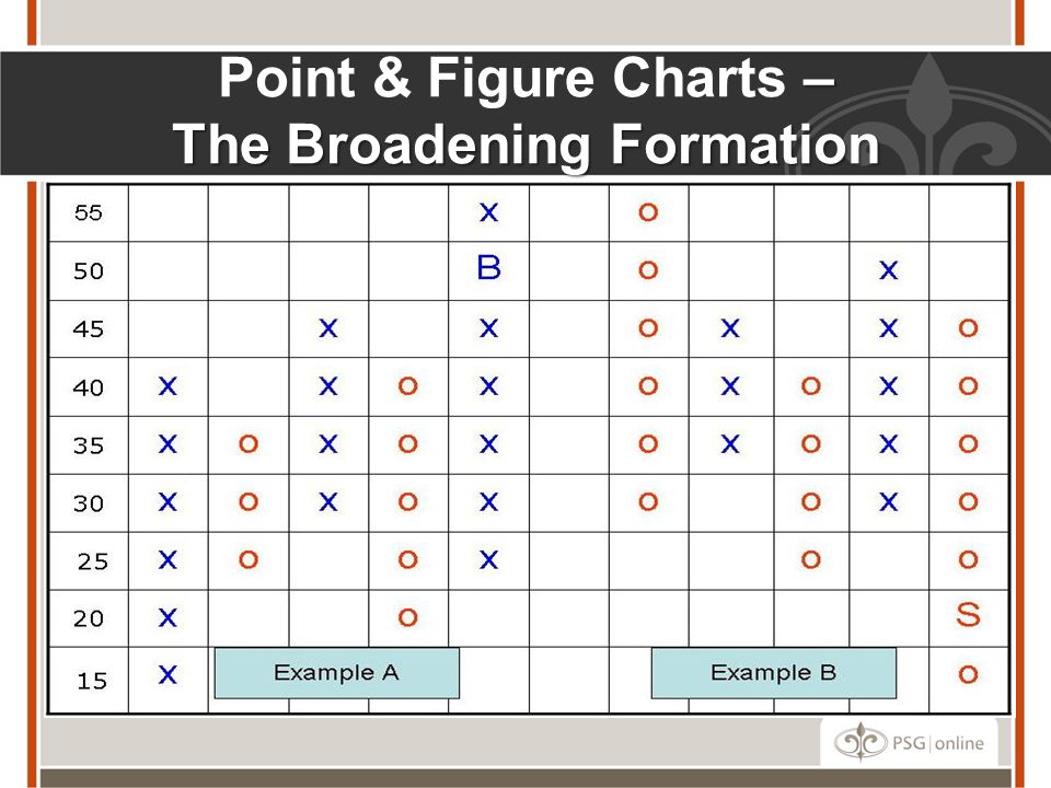 Point & Figure Charts – The Broadening Formation