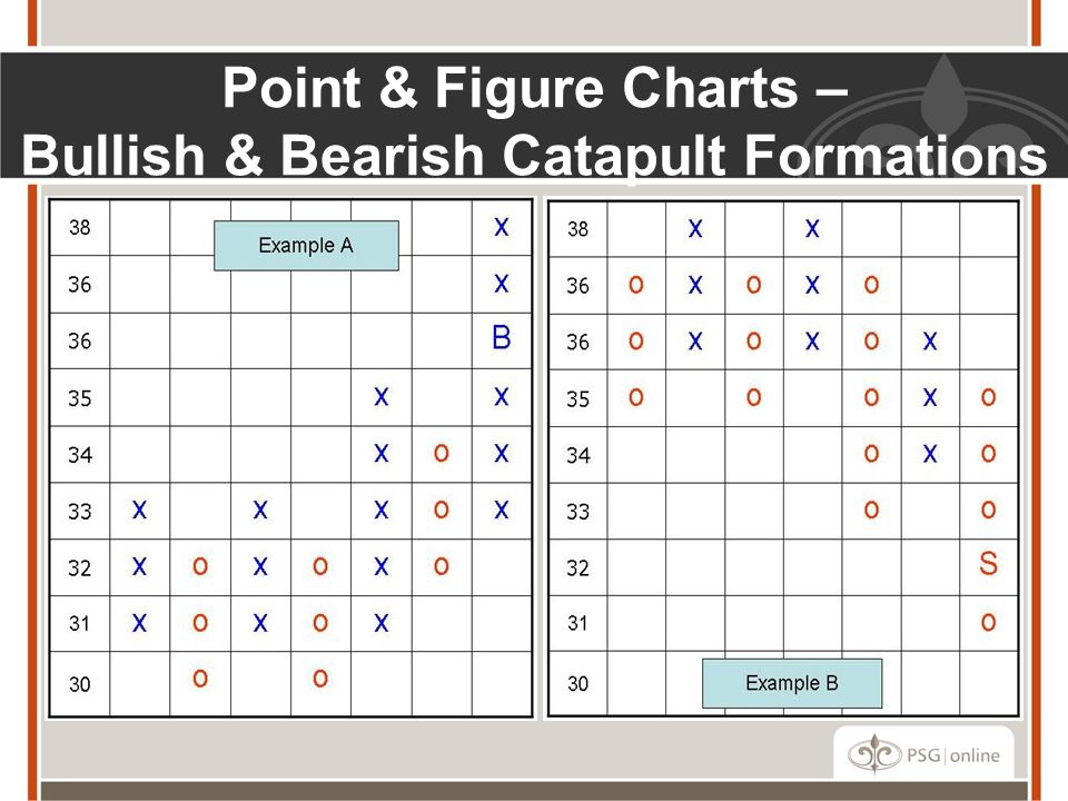 Point & Figure Charts – Bullish & Bearish Catapult Formations