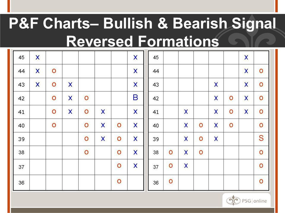 P&F Charts– Bullish & Bearish Signal Reversed Formations