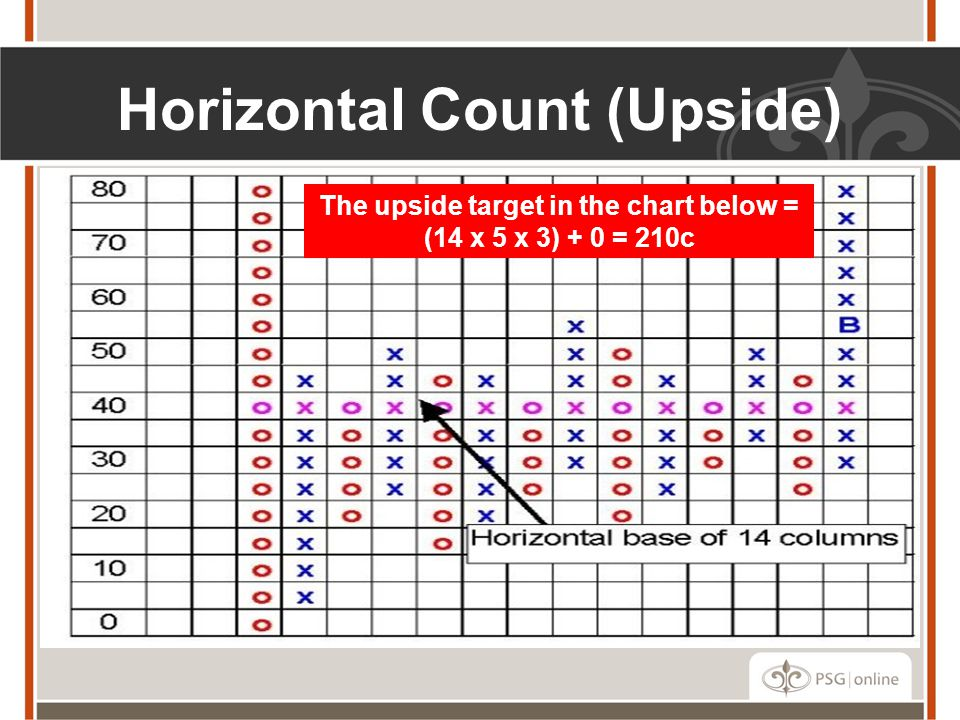 Horizontal Count (Upside)