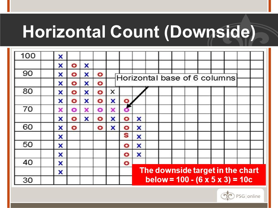 Horizontal Count (Downside)