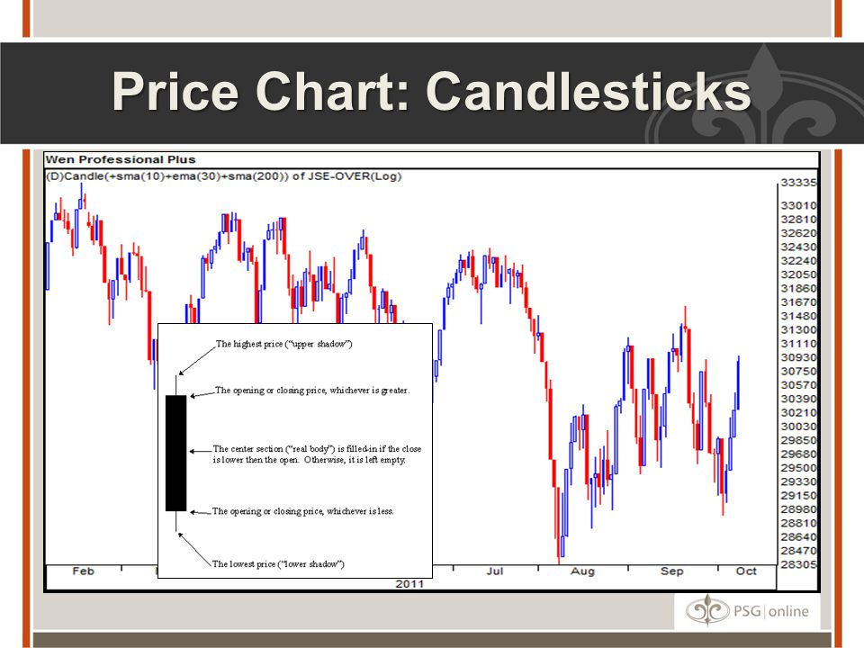 Price Chart: Candlesticks