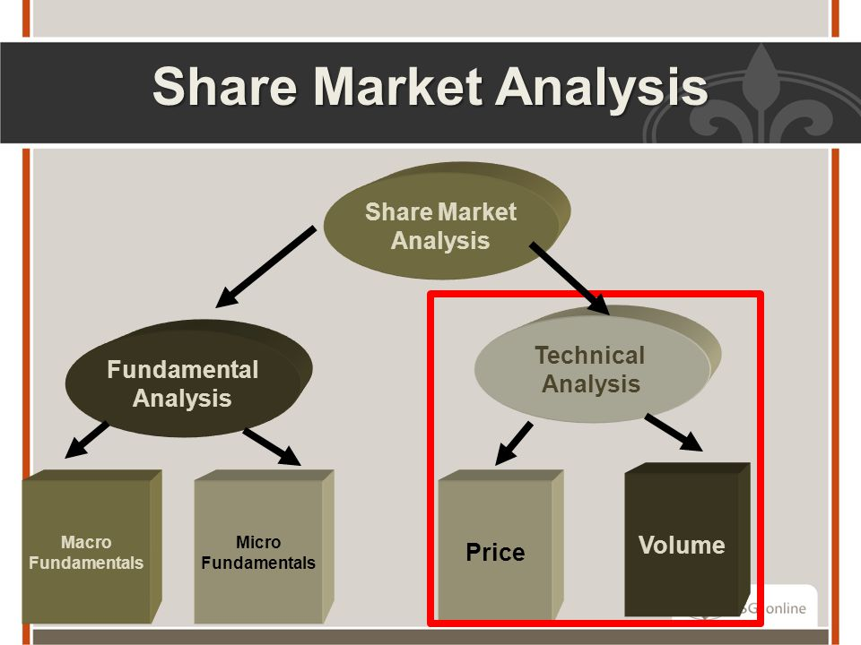 Share Market Analysis Share Market Analysis Technical Analysis