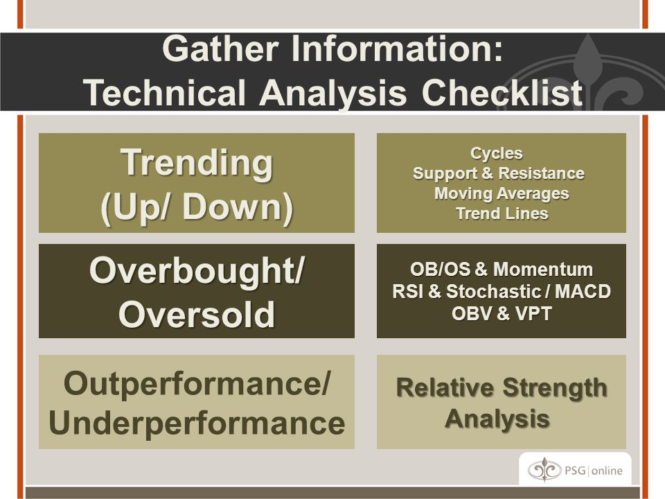 Gather Information: Technical Analysis Checklist