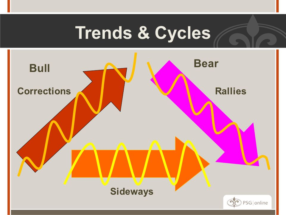 Trends & Cycles Bear Bull Corrections Rallies Sideways