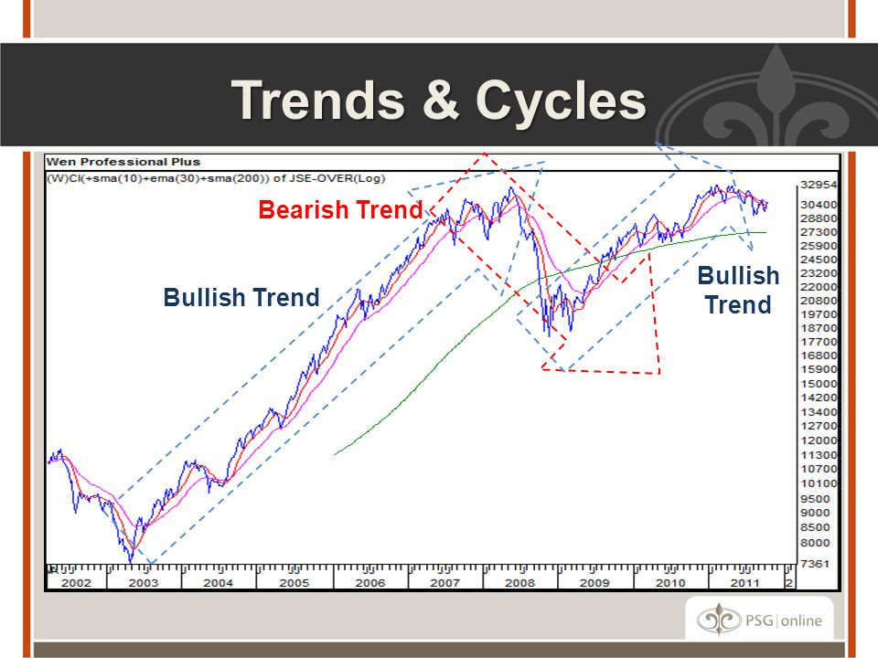 Trends & Cycles Bearish Trend Bullish Trend Bullish Trend