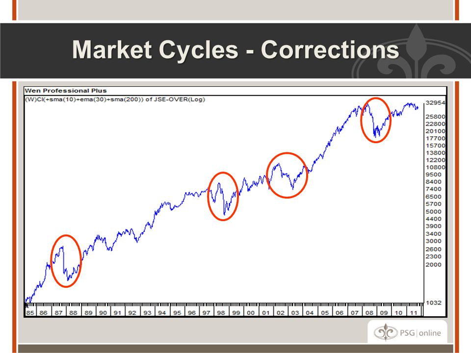 Market Cycles - Corrections