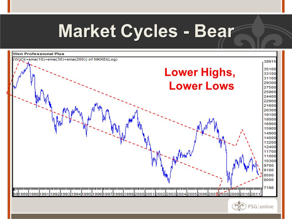 Market Cycles - Bear Lower Highs, Lower Lows