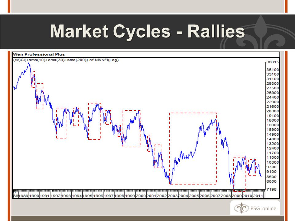 Market Cycles - Rallies