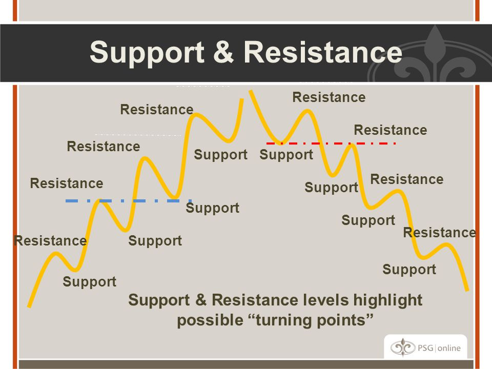 Support & Resistance levels highlight possible turning points