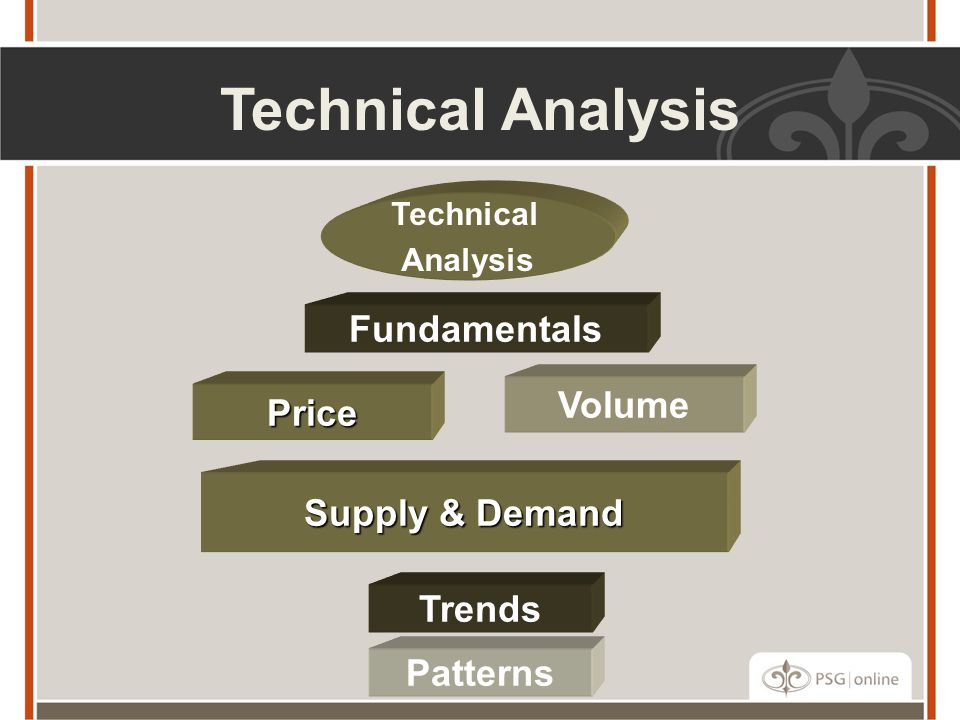 Technical Analysis Fundamentals Volume Price Supply & Demand Trends