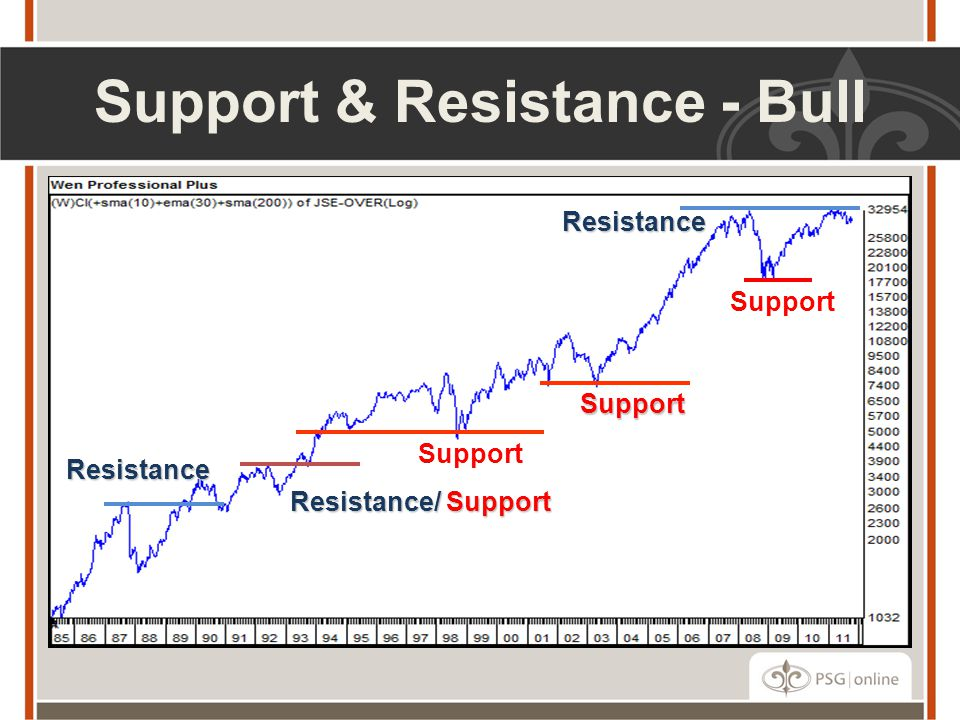Support & Resistance - Bull