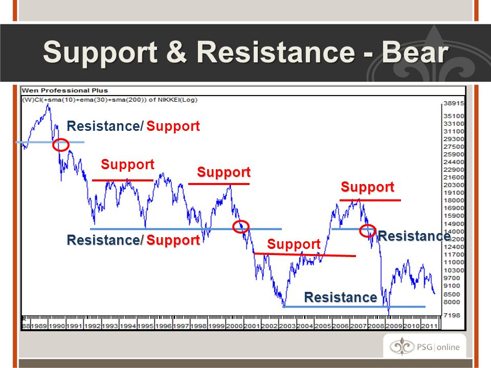 Support & Resistance - Bear