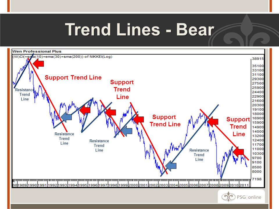Trend Lines - Bear Support Trend Line Support Trend Line