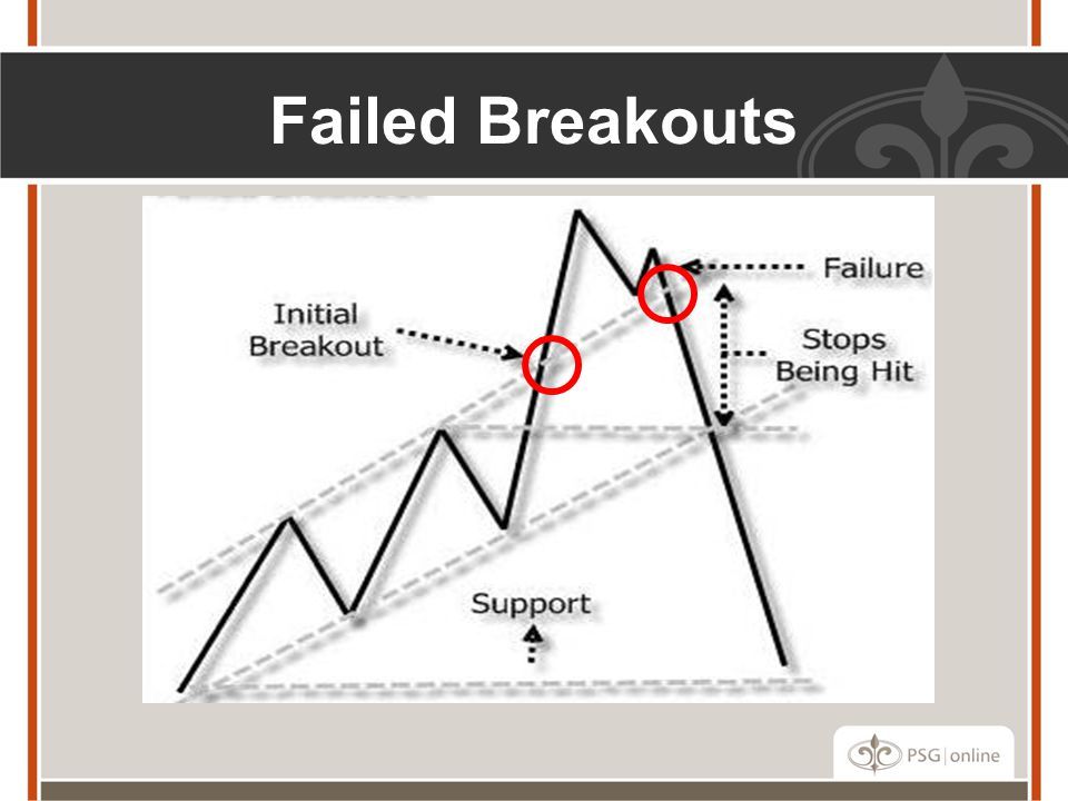 Failed Breakouts