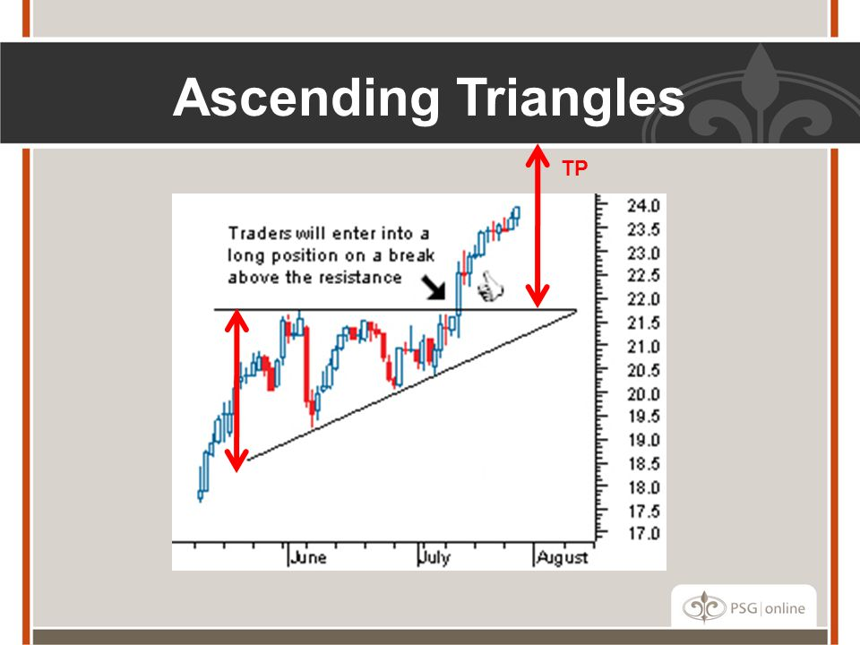 Ascending Triangles TP