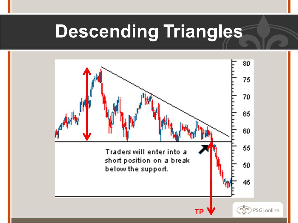 Descending Triangles TP