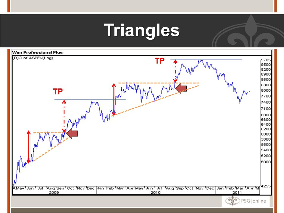 Triangles TP TP