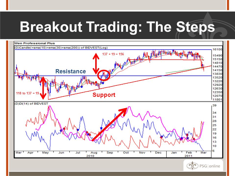 Breakout Trading: The Steps