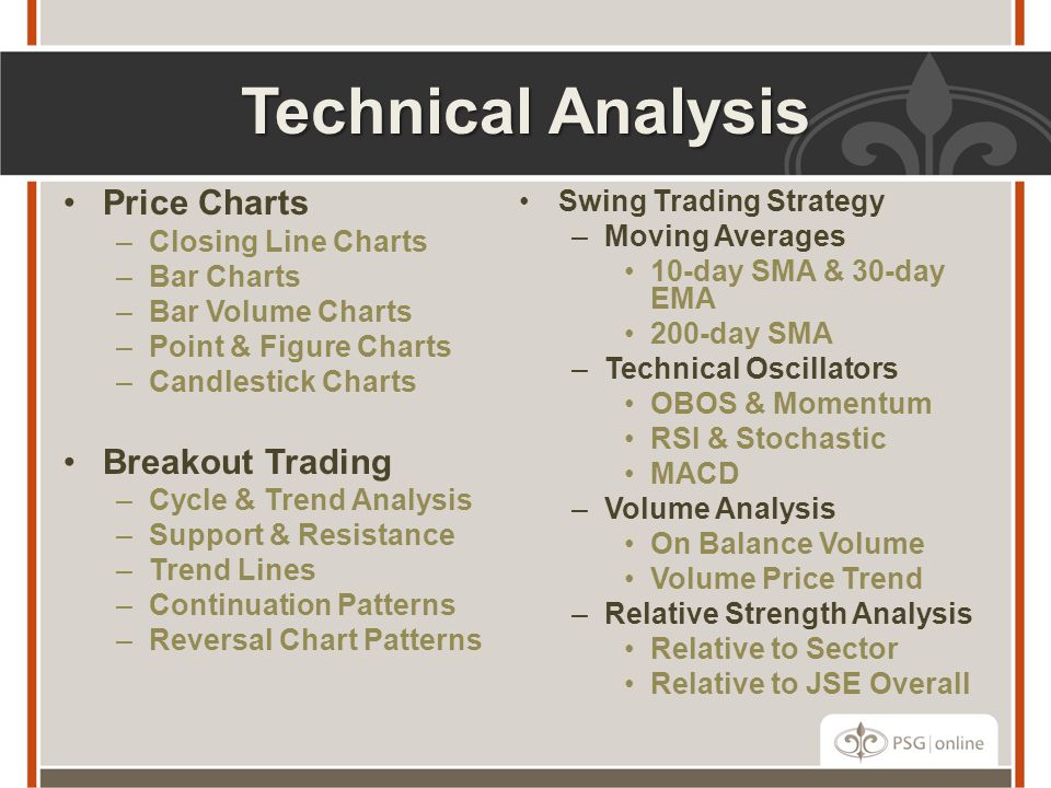 Technical Analysis Price Charts Breakout Trading