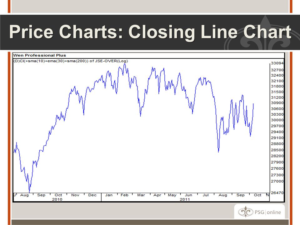 Price Charts: Closing Line Chart