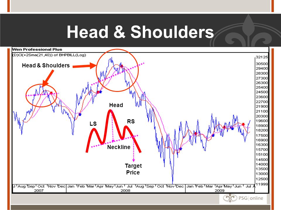 Head & Shoulders Head & Shoulders Head RS LS Neckline Target Price