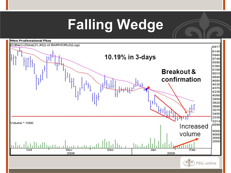 Falling Wedge 10.19% in 3-days Breakout & confirmation