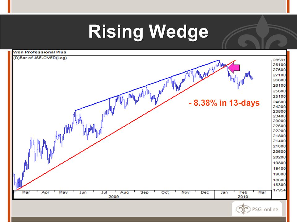 Rising Wedge - 8.38% in 13-days