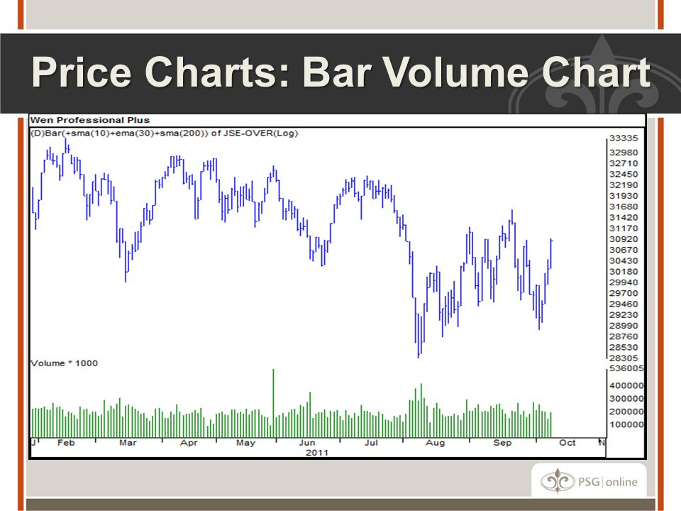 Price Charts: Bar Volume Chart