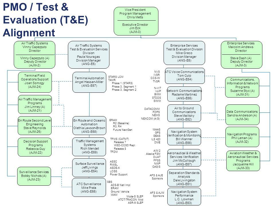 PMO / Test & Evaluation (T&E) Alignment