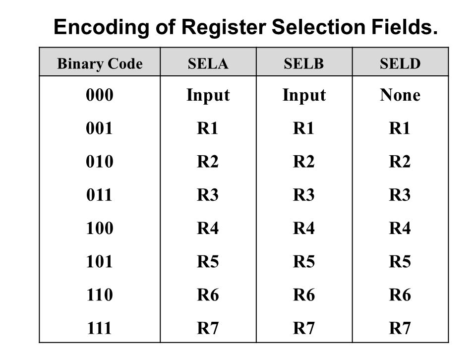 Encoding of Register Selection Fields.