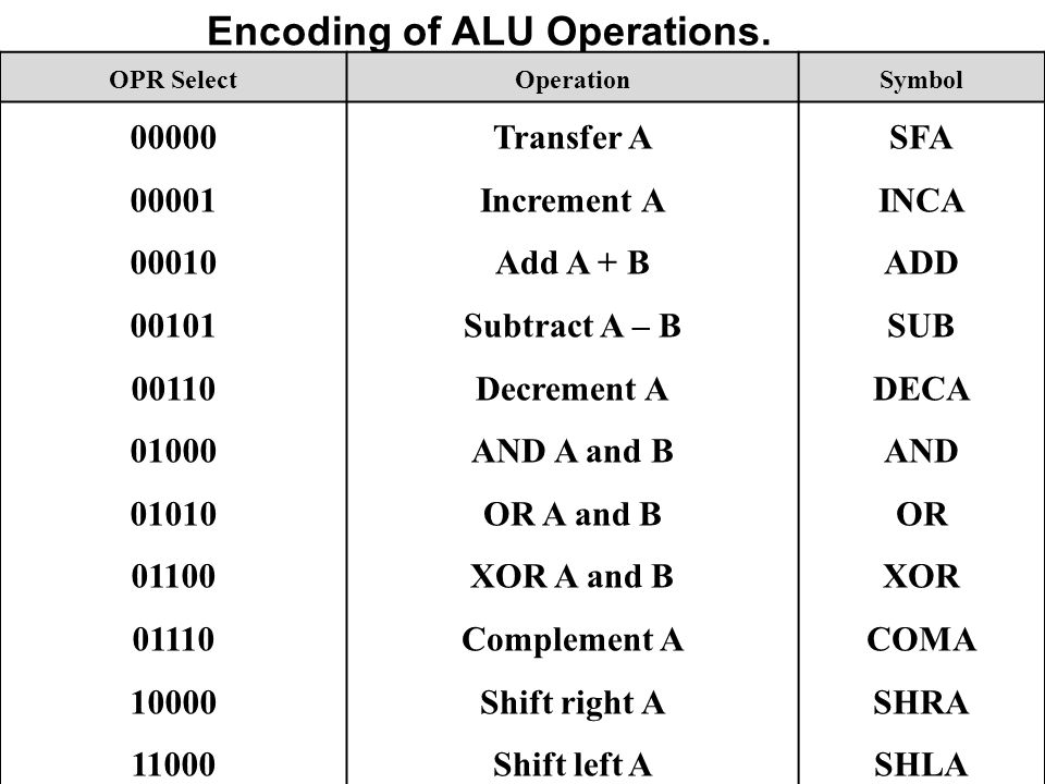 Encoding of ALU Operations.