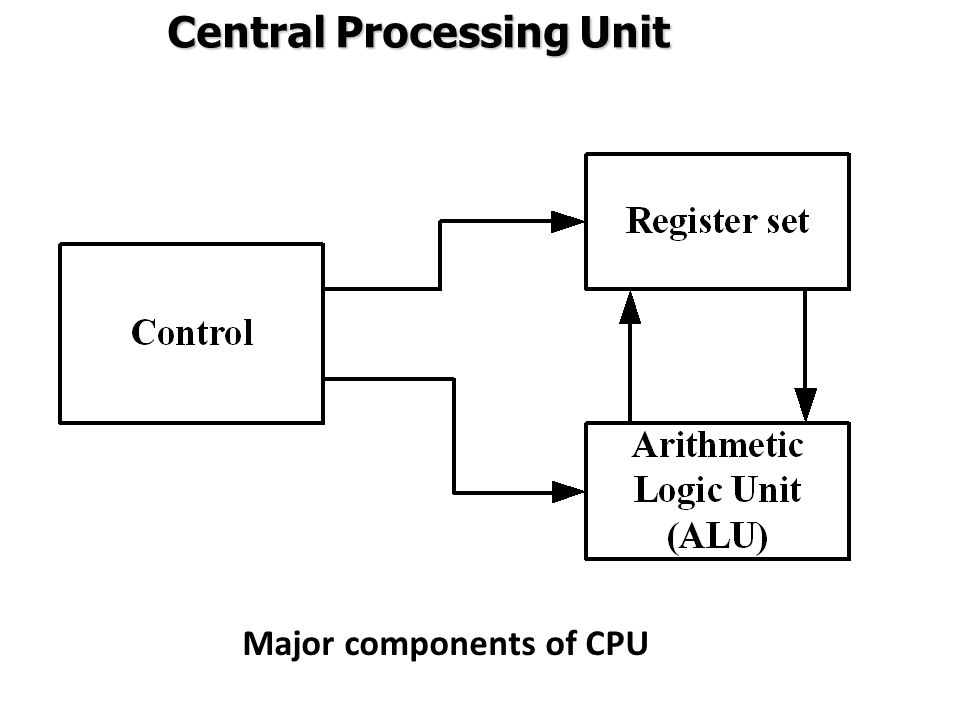 Major components of CPU