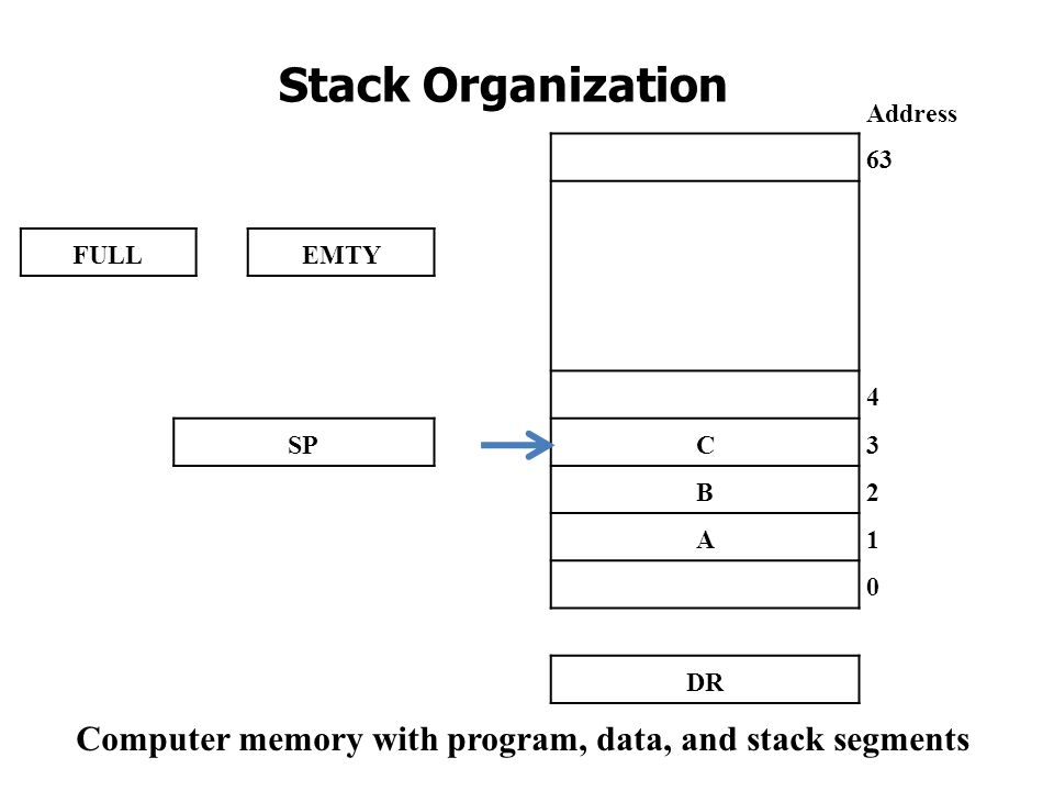Computer memory with program, data, and stack segments